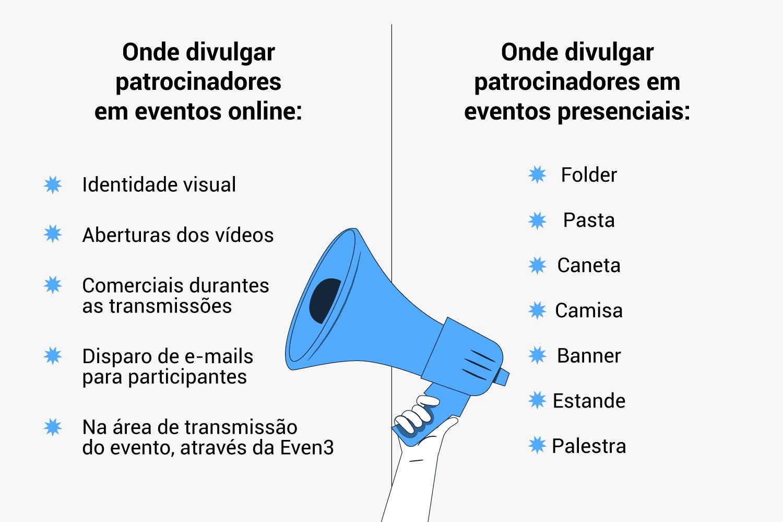 Tabela de onde divulgar patrocinadores em um congresso