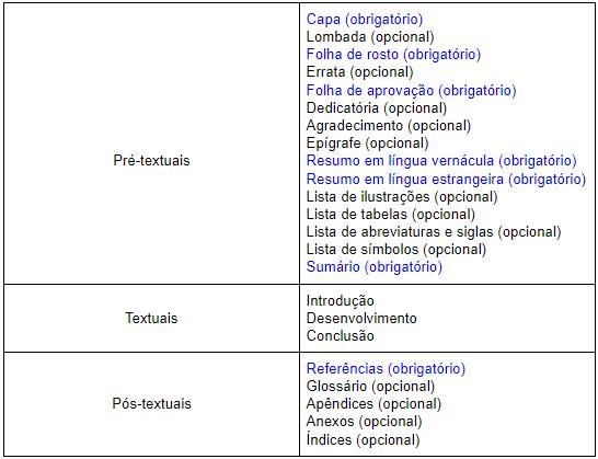 elementos pré-textuais, textuais e pós-textuais nas normas ABNT
