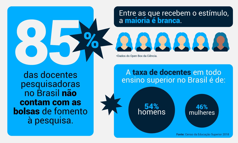 Infográfico com dados do Open Box da Ciência sobre pesquisadoras no Brasil