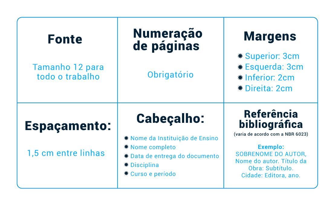 Tabela de normas da ABNT para fichamentos