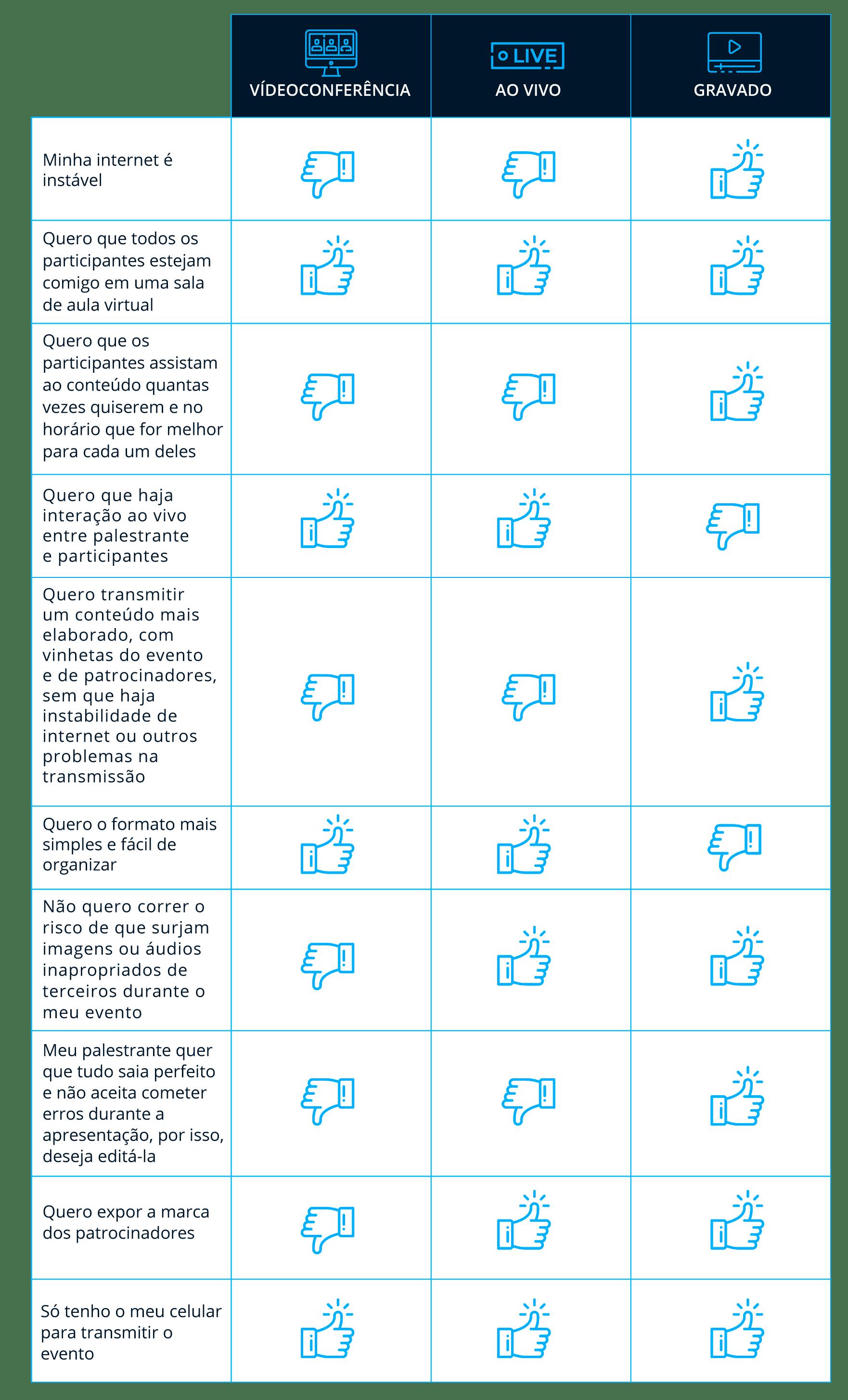 Tabela - Descubra o tipo de transmissão ideal para o seu evento